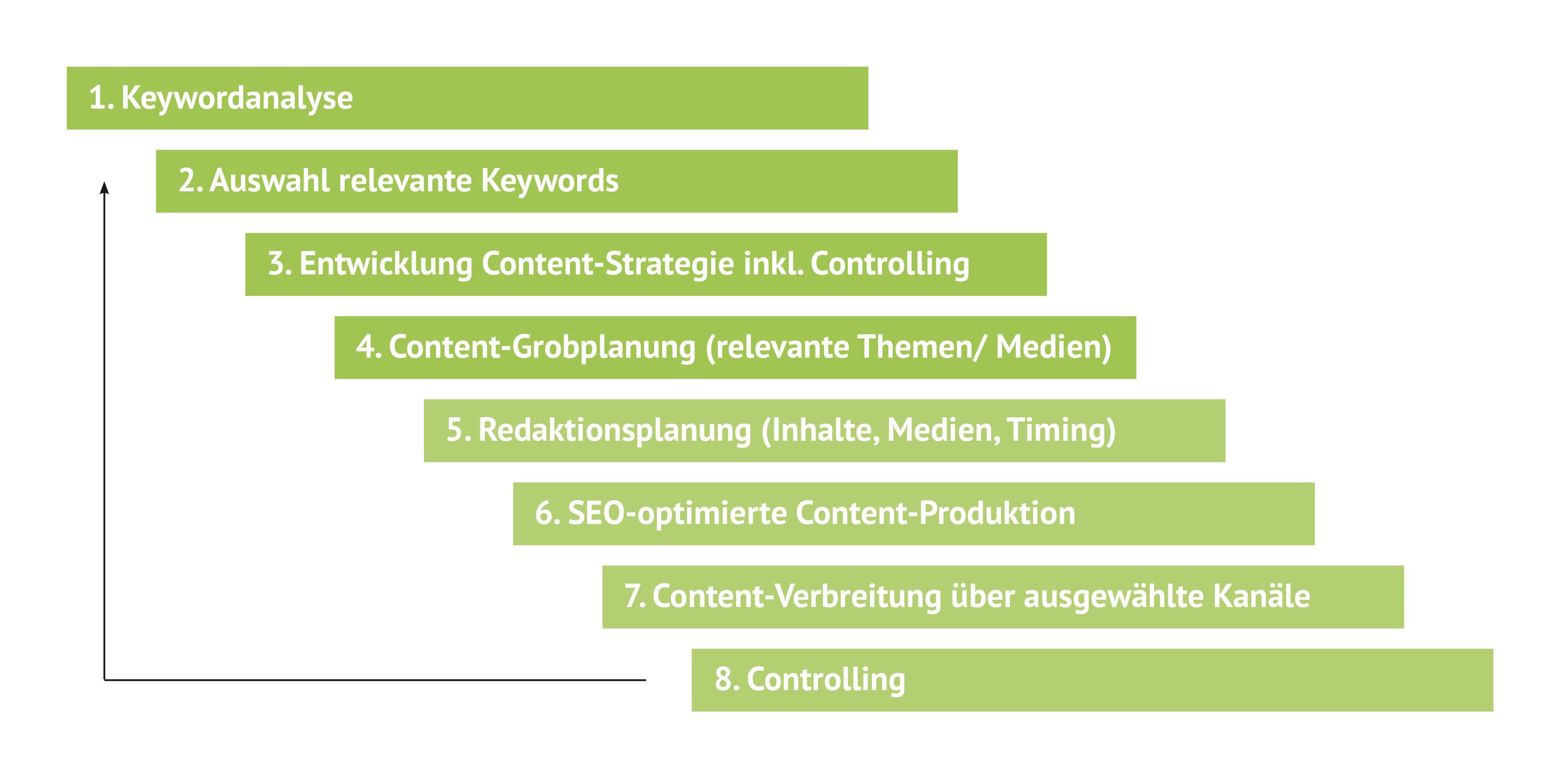 Der Content-Prozess in 8 Schritten