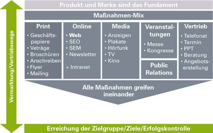 Markenkommunikation ,Vertriebskommunikation, Atelier Steinbuechel, Werbeagentur Köln